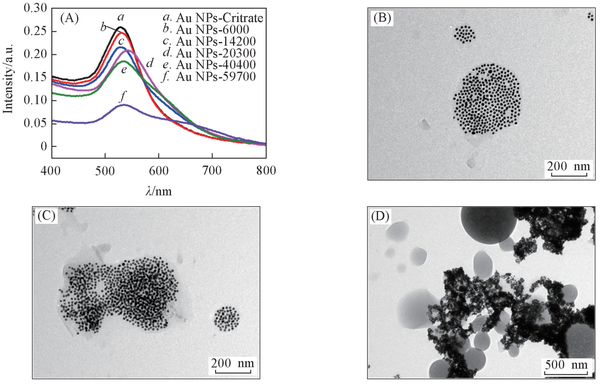 Ligand Exchange of Gold Nanoparticles with Thiol-terminated Polystyrene.png